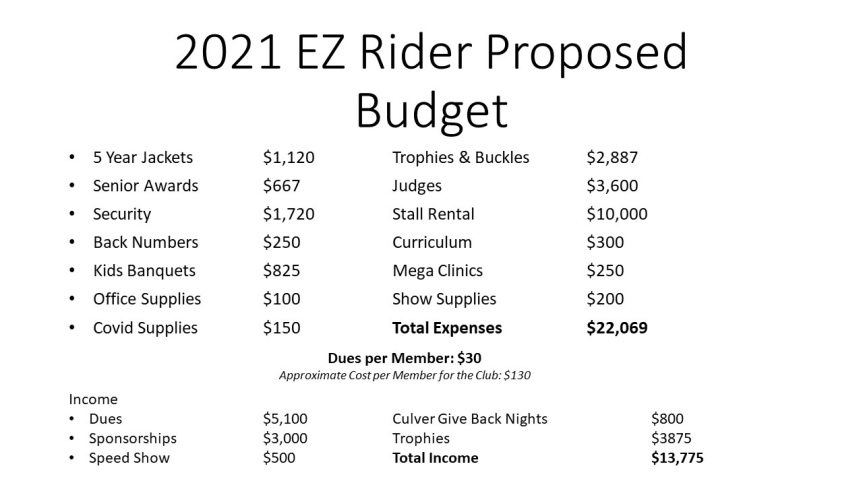 2021 Horse & Pony Proposed Budget